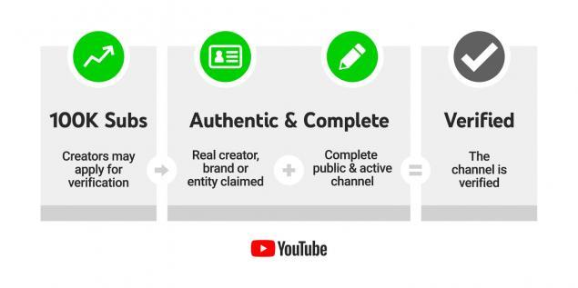 Youtube Kanal Gereksinimleri